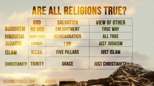 Are All Religions True